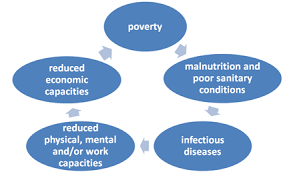 cycle of poverty
