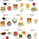 How To Keep The Effect Of Weight Loss by Military diet Plan