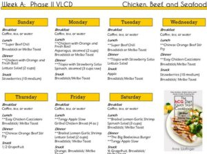 hCG Diet Plan What You Need to Know